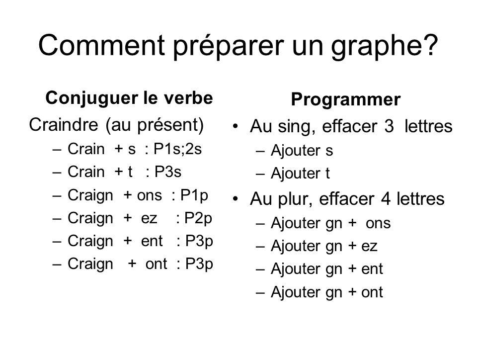 Comment préparer un graphe? Conjuguer le verbe Craindre (au présent) –Crain + s : P1s;2s –Crain + t : P3s –Craign + ons : P1p –Craign + ez : P2p –Crai