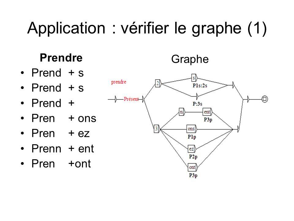Application : vérifier le graphe (1) Graphe Prendre Prend + s Prend + Pren + ons Pren + ez Prenn + ent Pren +ont