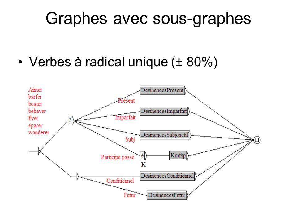 Graphes avec sous-graphes Verbes à radical unique (± 80%)