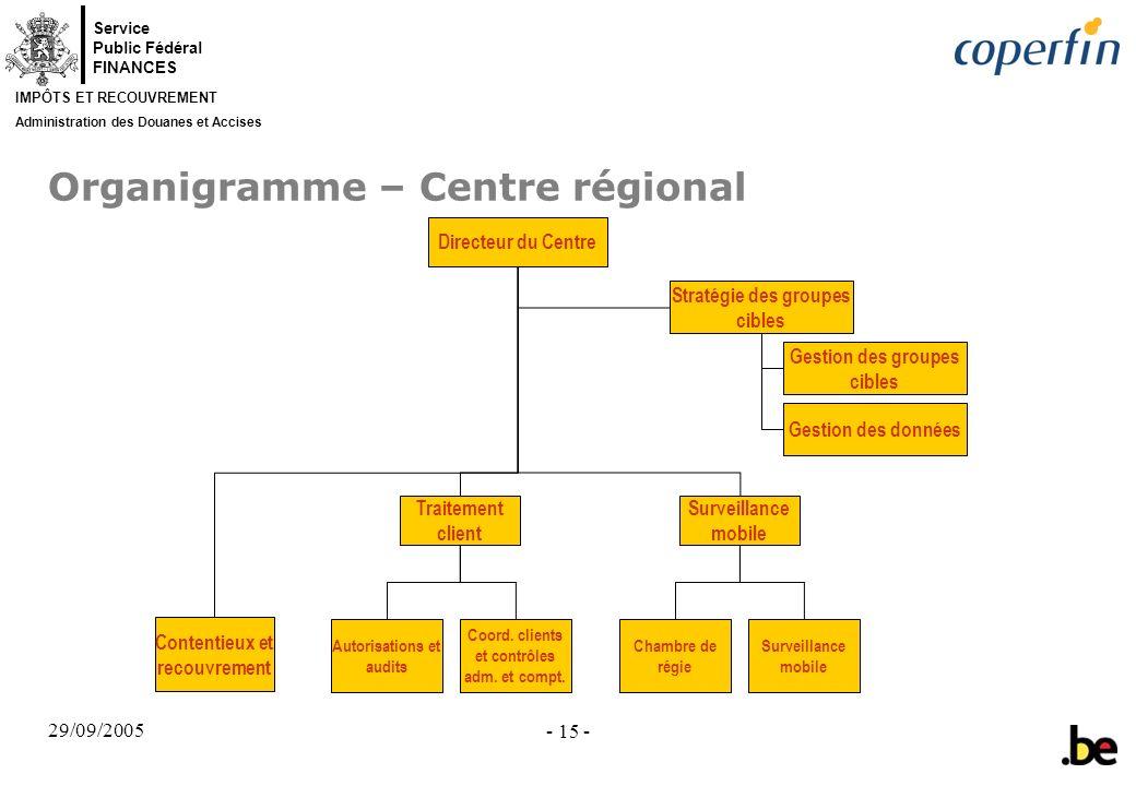 Service Public Fédéral FINANCES IMPÔTS ET RECOUVREMENT Administration des Douanes et Accises 29/09/2005 - 15 - Organigramme – Centre régional Directeu