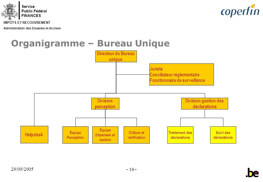 Service Public Fédéral FINANCES IMPÔTS ET RECOUVREMENT Administration des Douanes et Accises 29/09/2005 - 16 - Organigramme – Bureau Unique Directeur