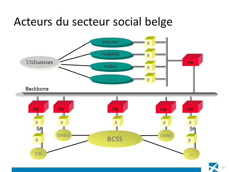 Acteurs du secteur social belge R FW R ONEm Utilisateurs FW RR R Internet R FedMAN R Isabel … … FW R R CIN Backbone R … ONSS FW R BCSS 17
