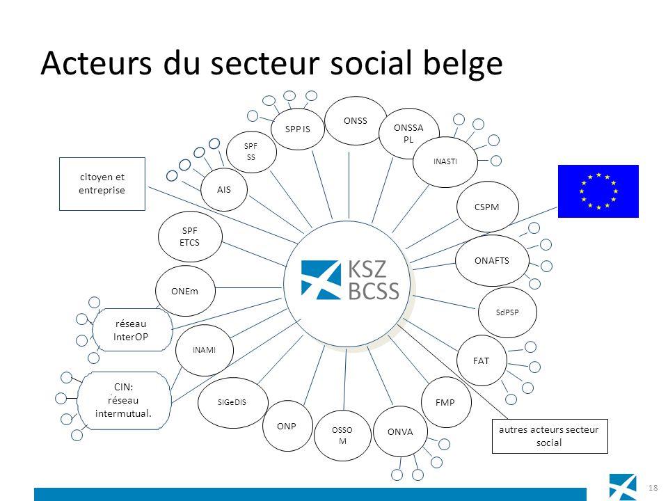 citoyen et entreprise AIS réseau InterOP CIN: réseau intermutual. autres acteurs secteur social ONSS ONSSA PL SPP IS CSPM ONAFTS SdPSP FAT FMP ONVA OS
