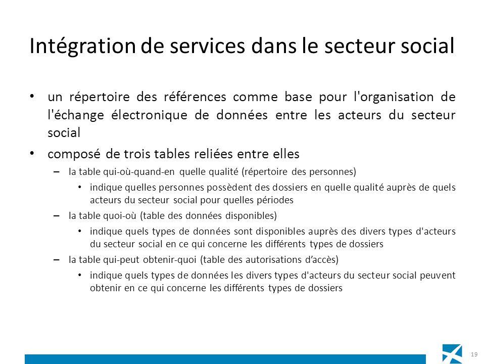 Intégration de services dans le secteur social un répertoire des références comme base pour l'organisation de l'échange électronique de données entre