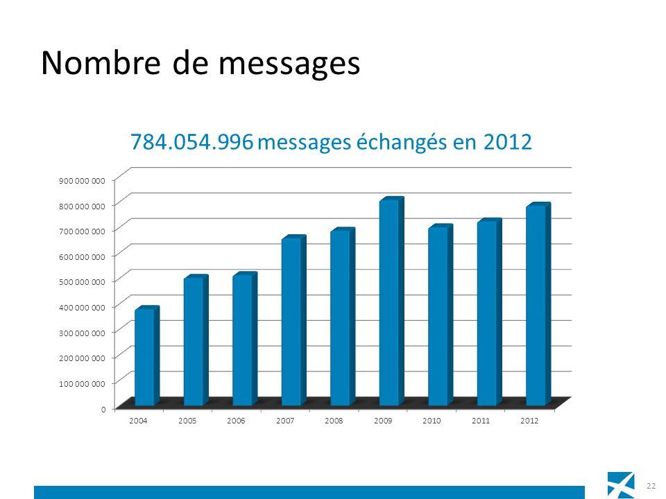 Nombre de messages 22