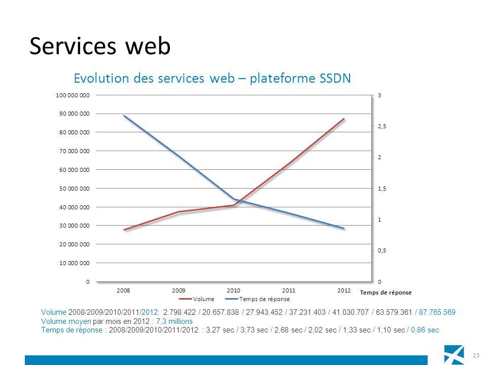 Services web Volume 2008/2009/2010/2011/2012: 2.798.422 / 20.657.838 / 27.943.452 / 37.231.403 / 41.030.707 / 63.579.361 / 87.765.569 Volume moyen par