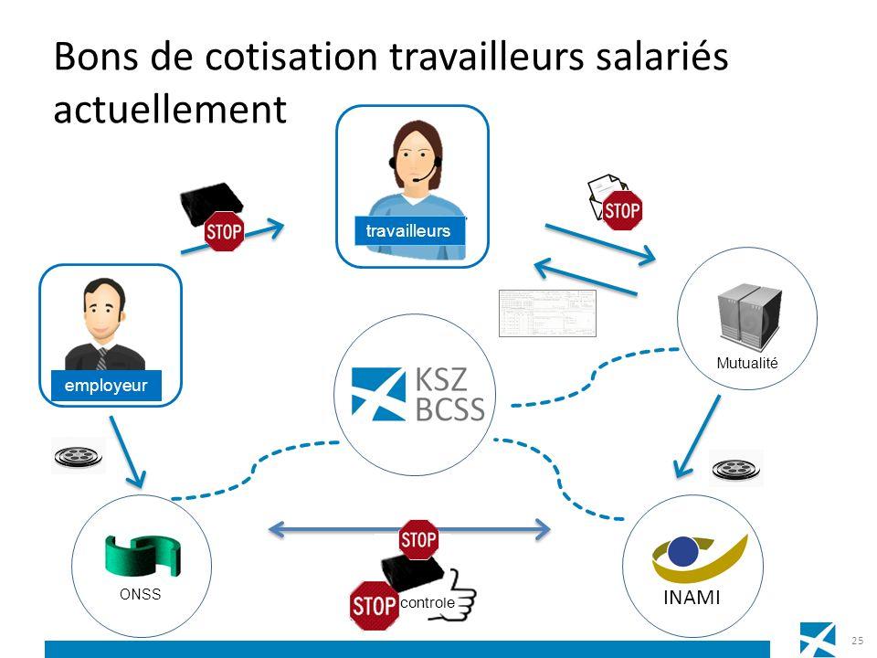 controle Bons de cotisation travailleurs salariés actuellement travailleurs employeur INAMI ONSS Mutualité 25