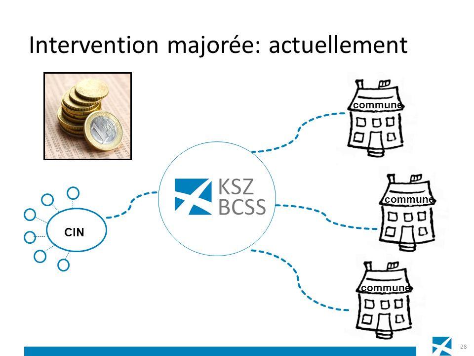 Intervention majorée: actuellement commune CIN 28