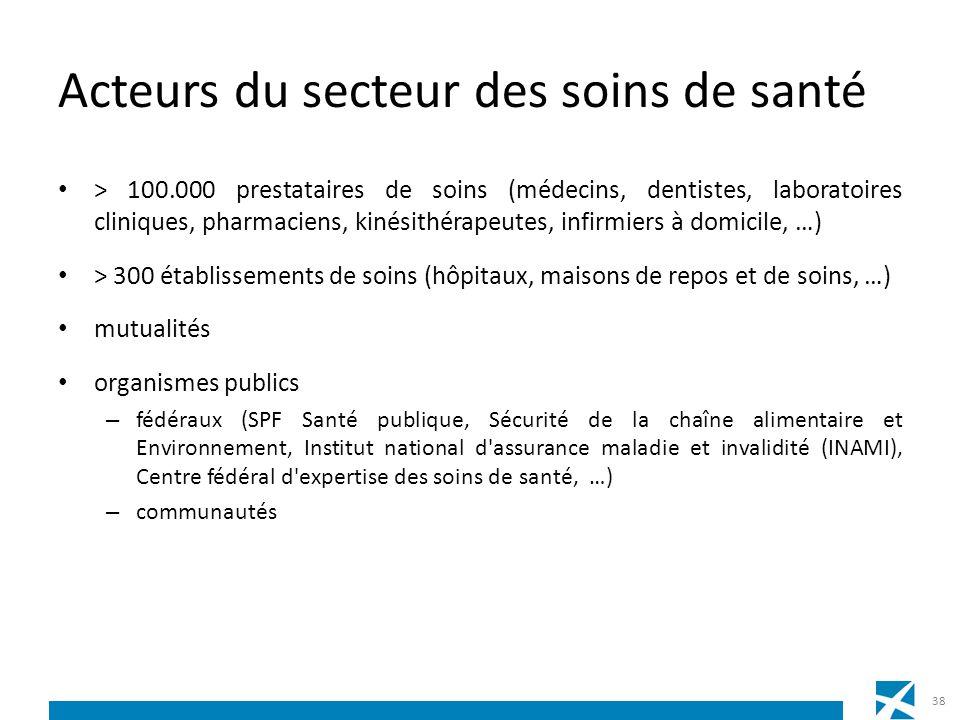 Acteurs du secteur des soins de santé > 100.000 prestataires de soins (médecins, dentistes, laboratoires cliniques, pharmaciens, kinésithérapeutes, in