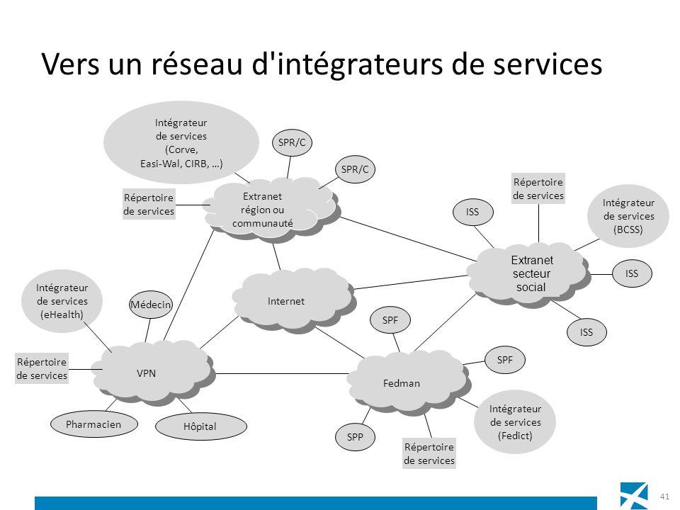 Vers un réseau d'intégrateurs de services Internet Extranet région ou communauté Extranet région ou communauté Fedman Répertoire de services SPF SPP I