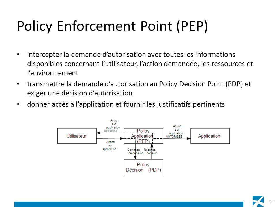 Policy Enforcement Point (PEP) intercepter la demande dautorisation avec toutes les informations disponibles concernant lutilisateur, laction demandée