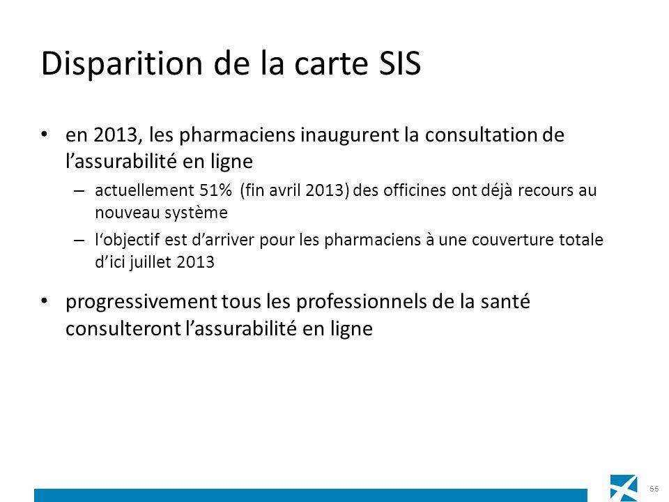 Disparition de la carte SIS en 2013, les pharmaciens inaugurent la consultation de lassurabilité en ligne – actuellement 51% (fin avril 2013) des offi