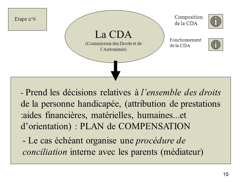 10 La CDA (Commission des Droits et de lAutonomie) - Prend les décisions relatives à lensemble des droits de la personne handicapée, (attribution de p