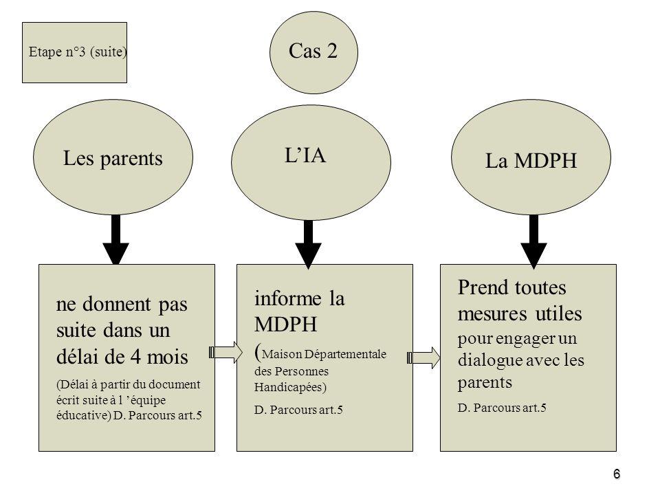 7 Suite du cas 1 LES PARENTS Élaborent le Projet de vie de lenfant, avec laide éventuelle de la MDPH (Loi articles 11 et 64) L EQUIPE PLURI- DISCIPLINAIRE d EVALUATION Élabore le Projet personnalisé de scolarisation (élément du Plan personnalisé de compensation) (Loi article 11, D.