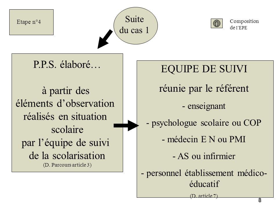 8 Suite du cas 1 P.P.S. élaboré… à partir des éléments dobservation réalisés en situation scolaire par léquipe de suivi de la scolarisation (D. Parcou