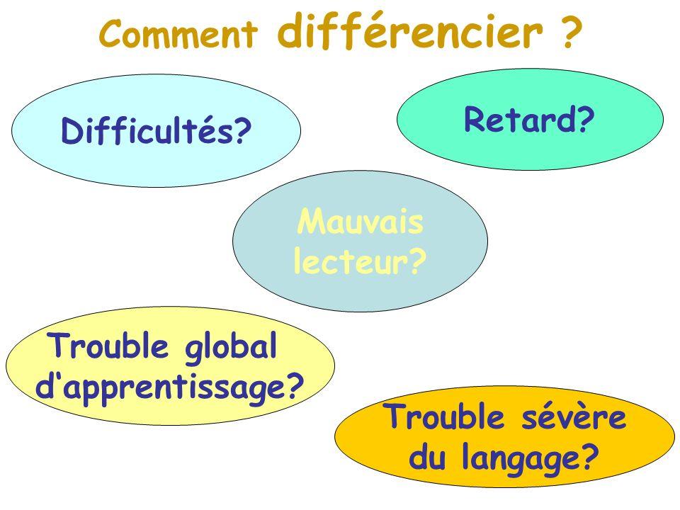 Trouble sévère du langage? Comment différencier ? Trouble global dapprentissage? Difficultés? Retard? Mauvais lecteur?