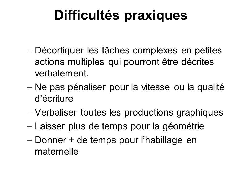 Difficultés praxiques –Décortiquer les tâches complexes en petites actions multiples qui pourront être décrites verbalement. –Ne pas pénaliser pour la