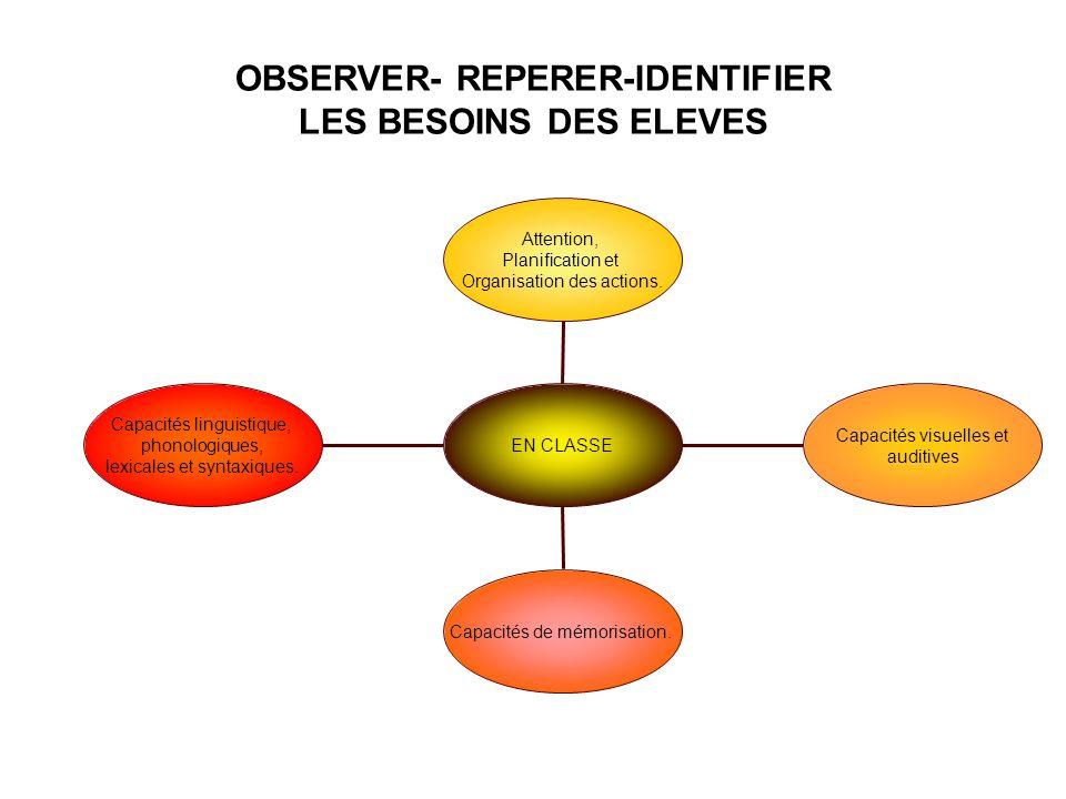 OBSERVER- REPERER-IDENTIFIER LES BESOINS DES ELEVES Capacités linguistique, phonologiques, lexicales et syntaxiques. Capacités de mémorisation. Capaci