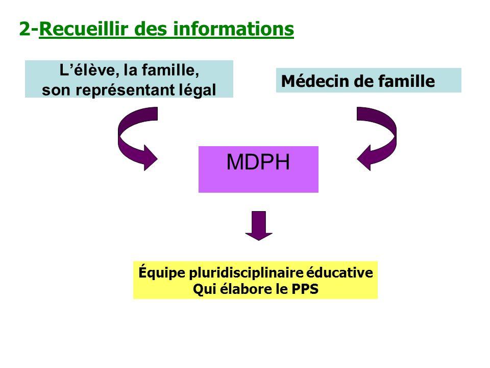 Lélève, la famille, son représentant légal MDPH Médecin de famille Équipe pluridisciplinaire éducative Qui élabore le PPS 2-Recueillir des informations