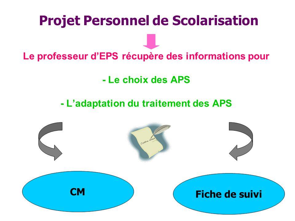 Le professeur dEPS récupère des informations pour - Le choix des APS - Ladaptation du traitement des APS CM Fiche de suivi Projet Personnel de Scolarisation