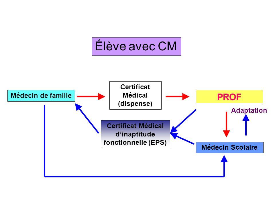 Élève avec CM PROF Certificat Médical (dispense) Médecin de famille Médecin Scolaire Certificat Médical dinaptitude fonctionnelle (EPS) Adaptation