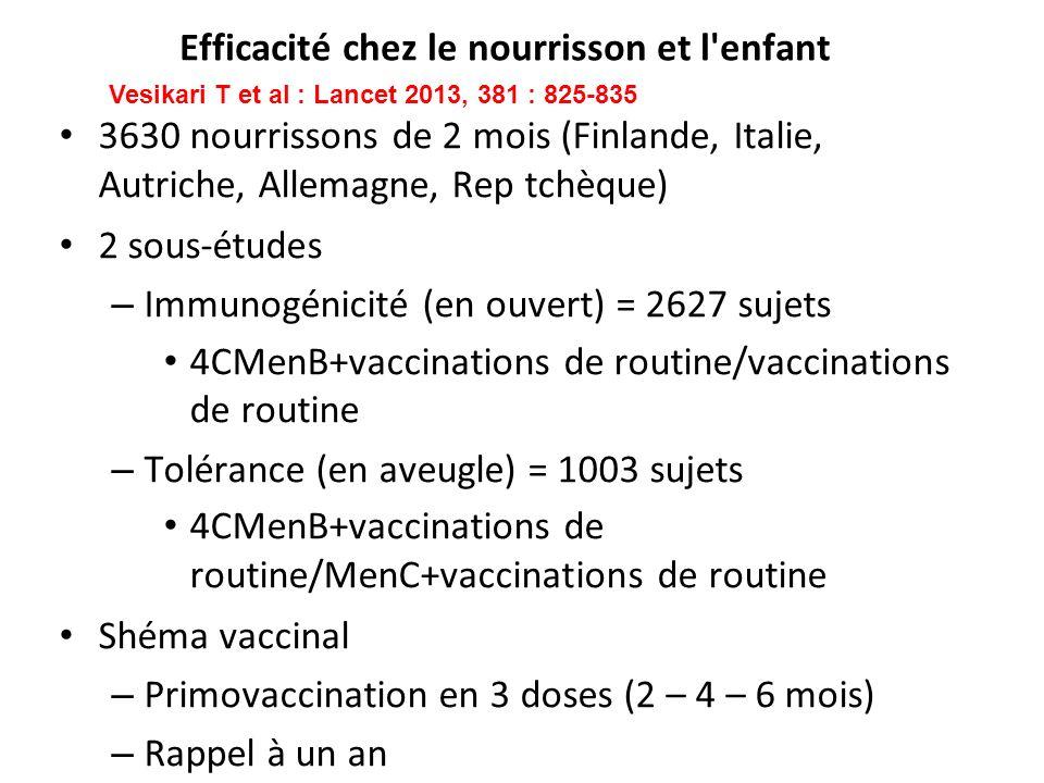 Efficacité chez le nourrisson et l'enfant 3630 nourrissons de 2 mois (Finlande, Italie, Autriche, Allemagne, Rep tchèque) 2 sous-études – Immunogénici