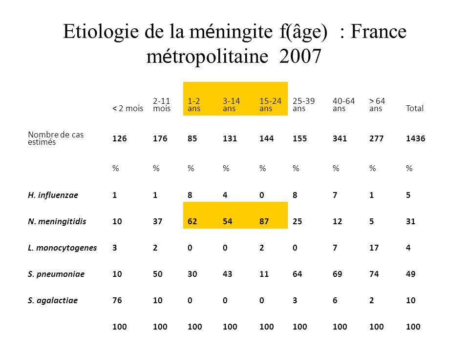 Etiologie de la m é ningite f(âge) : France m é tropolitaine 2007 < 2 mois 2-11 mois 1-2 ans 3-14 ans 15-24 ans 25-39 ans 40-64 ans > 64 ansTotal Nombre de cas estimés 126176851311441553412771436 %%%%% H.