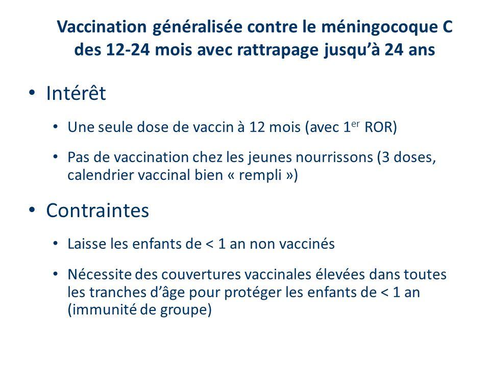 Vaccination généralisée contre le méningocoque C des 12-24 mois avec rattrapage jusquà 24 ans Intérêt Une seule dose de vaccin à 12 mois (avec 1 er ROR) Pas de vaccination chez les jeunes nourrissons (3 doses, calendrier vaccinal bien « rempli ») Contraintes Laisse les enfants de < 1 an non vaccinés Nécessite des couvertures vaccinales élevées dans toutes les tranches dâge pour protéger les enfants de < 1 an (immunité de groupe)
