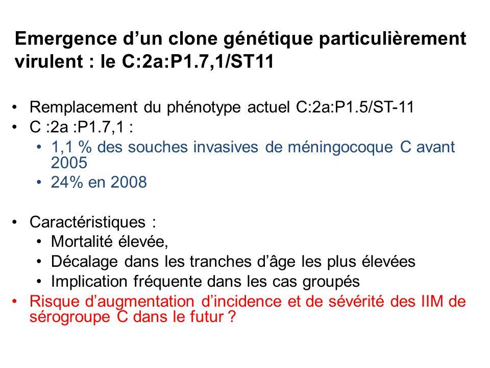 Emergence dun clone génétique particulièrement virulent : le C:2a:P1.7,1/ST11 Remplacement du phénotype actuel C:2a:P1.5/ST-11 C :2a :P1.7,1 : 1,1 % des souches invasives de méningocoque C avant 2005 24% en 2008 Caractéristiques : Mortalité élevée, Décalage dans les tranches dâge les plus élevées Implication fréquente dans les cas groupés Risque daugmentation dincidence et de sévérité des IIM de sérogroupe C dans le futur ?