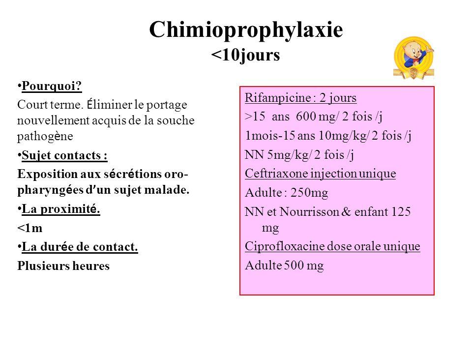 Rifampicine : 2 jours >15 ans 600 mg/ 2 fois /j 1mois-15 ans 10mg/kg/ 2 fois /j NN 5mg/kg/ 2 fois /j Ceftriaxone injection unique Adulte : 250mg NN et Nourrisson & enfant 125 mg Ciprofloxacine dose orale unique Adulte 500 mg Pourquoi.