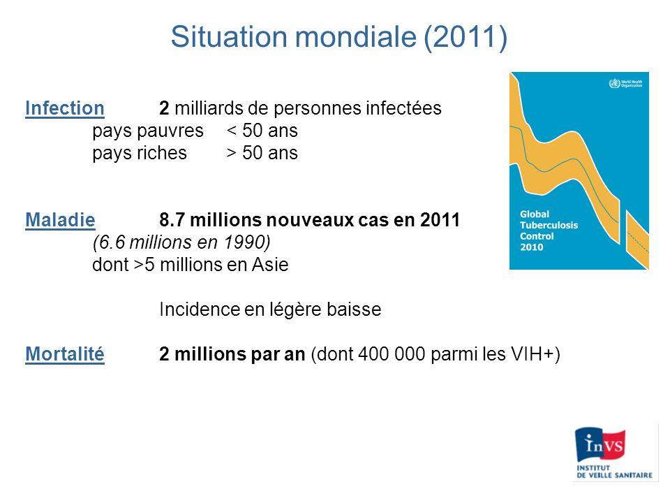 Situation mondiale (2011) Infection2 milliards de personnes infectées pays pauvres< 50 ans pays riches> 50 ans Maladie 8.7 millions nouveaux cas en 20