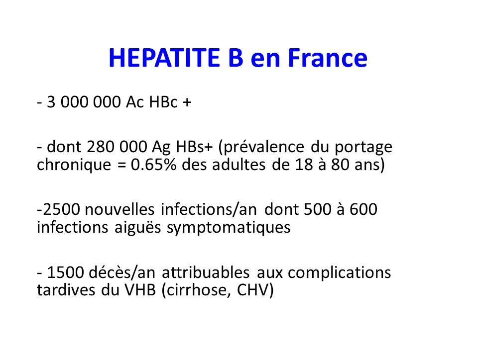 HEPATITE B en France - 3 000 000 Ac HBc + - dont 280 000 Ag HBs+ (prévalence du portage chronique = 0.65% des adultes de 18 à 80 ans) -2500 nouvelles