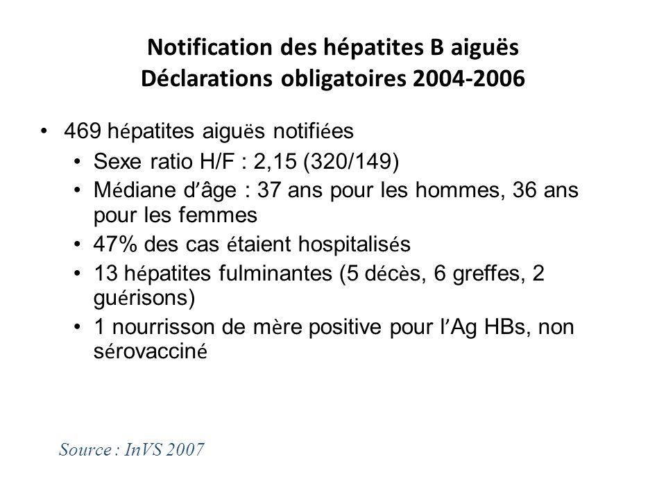 Notification des hépatites B aiguës Déclarations obligatoires 2004-2006 469 h é patites aigu ë s notifi é es Sexe ratio H/F : 2,15 (320/149) M é diane