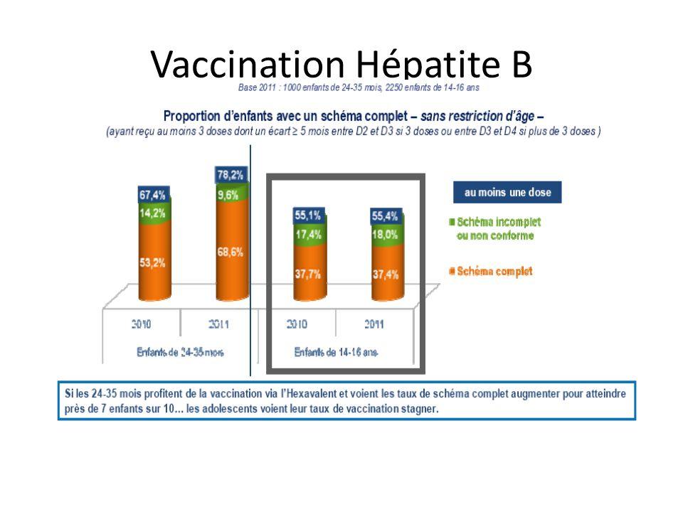 Vaccination Hépatite B