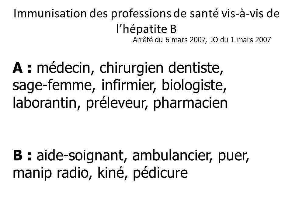 Immunisation des professions de santé vis-à-vis de lhépatite B A : médecin, chirurgien dentiste, sage-femme, infirmier, biologiste, laborantin, préleveur, pharmacien B : aide-soignant, ambulancier, puer, manip radio, kiné, pédicure Arrêté du 6 mars 2007, JO du 1 mars 2007