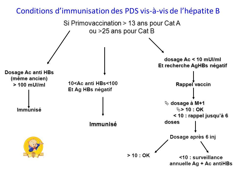 Si Primovaccination > 13 ans pour Cat A ou >25 ans pour Cat B dosage Ac < 10 mUI/ml Et recherche AgHBs négatif Rappel vaccin Rappel vaccin dosage à M+1 dosage à M+1 > 10 : OK > 10 : OK < 10 : rappel jusquà 6 doses < 10 : rappel jusquà 6 doses Dosage Ac anti HBs (même ancien) > 100 mUI/ml Immunisé > 10 : OK <10 : surveillance annuelle Ag + Ac antiHBs Dosage après 6 inj 10<Ac anti HBs<100 Et Ag HBs négatif Immunisé