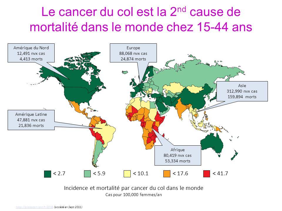 Le cancer du col est la 2 nd cause de mortalité dans le monde chez 15-44 ans Incidence et mortalité par cancer du col dans le monde Cas pour 100,000 femmes/an Amérique du Nord 12,491 nvx cas 4,413 morts Amérique Latine 47,881 nvx cas 21,836 morts Afrique 80,419 nvx cas 53,334 morts Asie 312,990 nvx cas 159,894 morts Europe 88,068 nvx cas 24,874 morts < 5.9 < 17.6 < 10.1 < 41.7 < 2.7 http://globocan.iarc.fr/2008 (accédé en Sept 2011)http://globocan.iarc.fr/2008