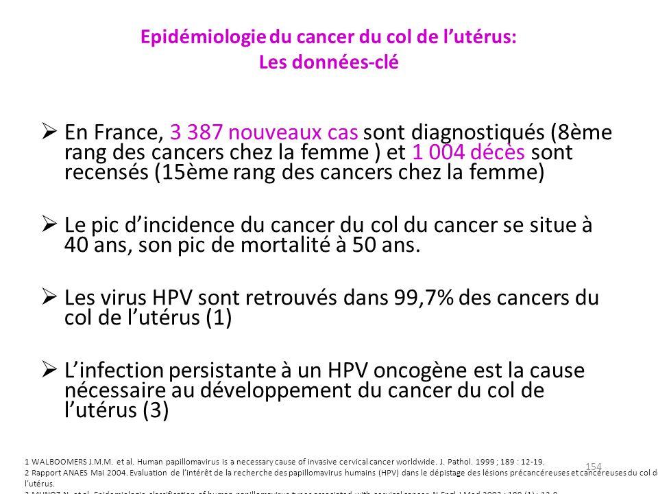 154 Epidémiologie du cancer du col de lutérus: Les données-clé En France, 3 387 nouveaux cas sont diagnostiqués (8ème rang des cancers chez la femme ) et 1 004 décès sont recensés (15ème rang des cancers chez la femme) Le pic dincidence du cancer du col du cancer se situe à 40 ans, son pic de mortalité à 50 ans.