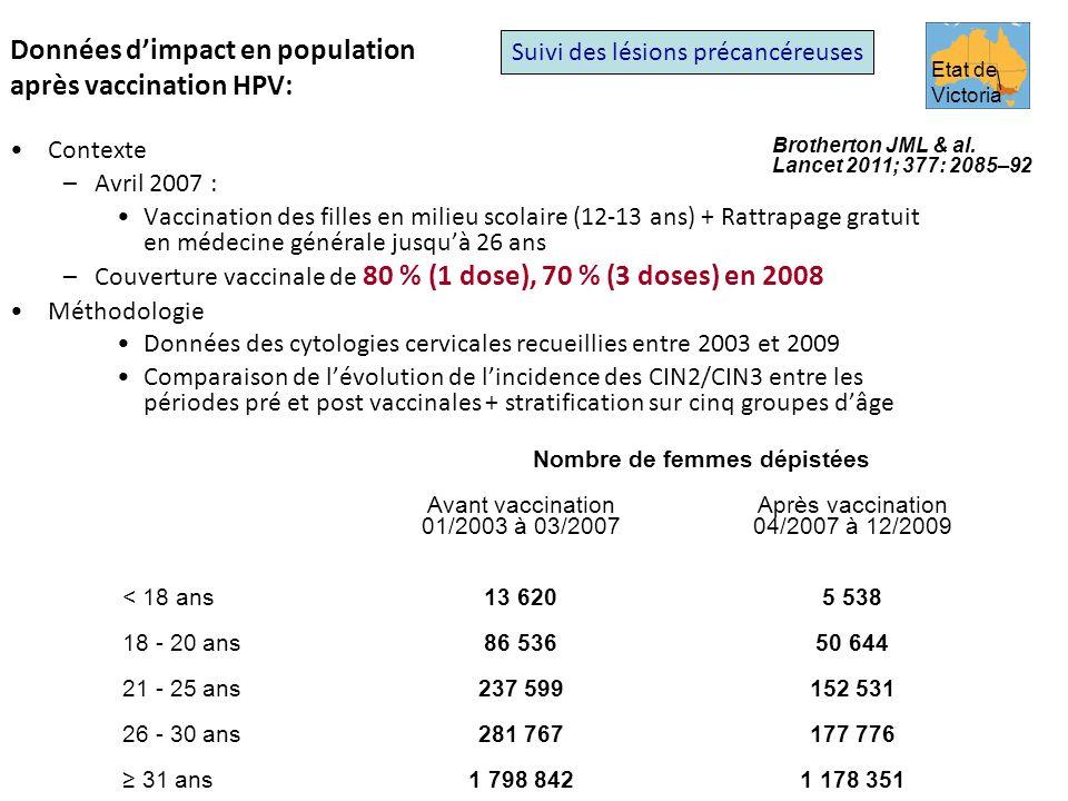 Données dimpact en population après vaccination HPV: Contexte –Avril 2007 : Vaccination des filles en milieu scolaire (12-13 ans) + Rattrapage gratuit en médecine générale jusquà 26 ans –Couverture vaccinale de 80 % (1 dose), 70 % (3 doses) en 2008 Méthodologie Données des cytologies cervicales recueillies entre 2003 et 2009 Comparaison de lévolution de lincidence des CIN2/CIN3 entre les périodes pré et post vaccinales + stratification sur cinq groupes dâge Suivi des lésions précancéreuses Etat de Victoria Nombre de femmes dépistées Avant vaccination 01/2003 à 03/2007 Après vaccination 04/2007 à 12/2009 < 18 ans13 6205 538 18 - 20 ans86 53650 644 21 - 25 ans237 599152 531 26 - 30 ans281 767177 776 31 ans1 798 8421 178 351 Brotherton JML & al.
