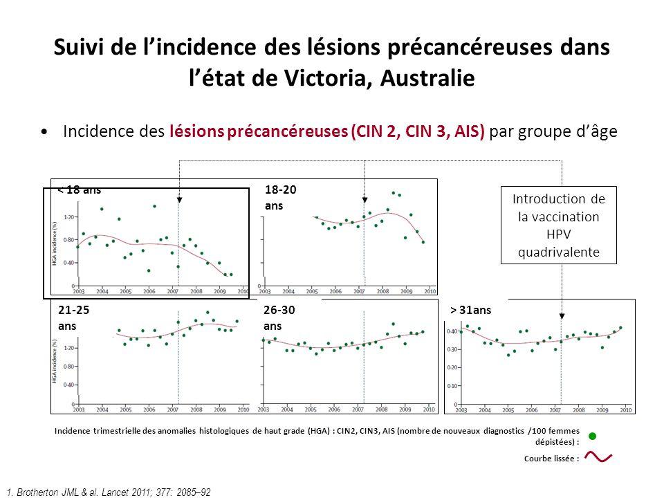 Suivi de lincidence des lésions précancéreuses dans létat de Victoria, Australie Incidence des lésions précancéreuses (CIN 2, CIN 3, AIS) par groupe d