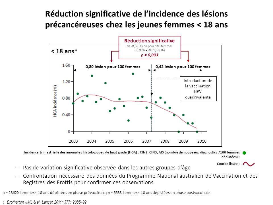 Réduction significative de lincidence des lésions précancéreuses chez les jeunes femmes < 18 ans 20032004200520062007200820092010 < 18 ans * 0,80 lési