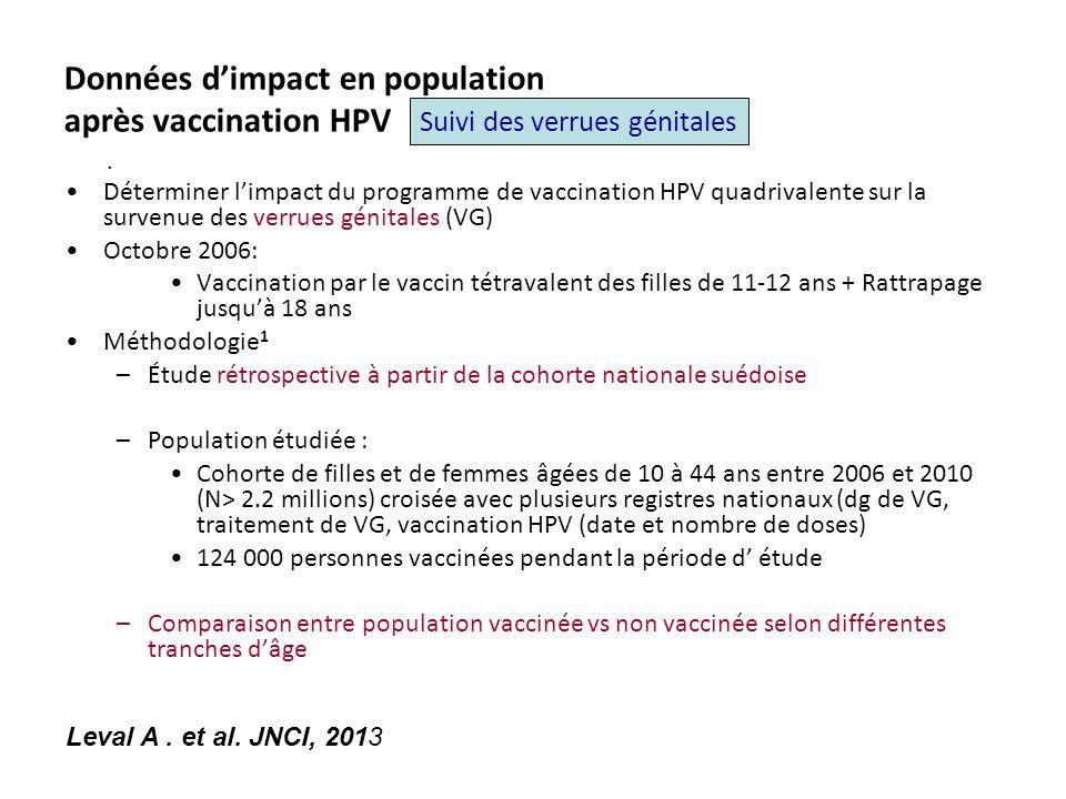 Données dimpact en population après vaccination HPV Déterminer limpact du programme de vaccination HPV quadrivalente sur la survenue des verrues génitales (VG) Octobre 2006: Vaccination par le vaccin tétravalent des filles de 11-12 ans + Rattrapage jusquà 18 ans Méthodologie 1 –Étude rétrospective à partir de la cohorte nationale suédoise –Population étudiée : Cohorte de filles et de femmes âgées de 10 à 44 ans entre 2006 et 2010 (N> 2.2 millions) croisée avec plusieurs registres nationaux (dg de VG, traitement de VG, vaccination HPV (date et nombre de doses) 124 000 personnes vaccinées pendant la période d étude –Comparaison entre population vaccinée vs non vaccinée selon différentes tranches dâge Suivi des verrues génitales.