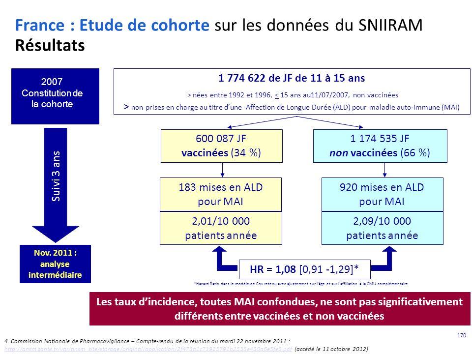 170 France : Etude de cohorte sur les données du SNIIRAM Résultats 1 774 622 de JF de 11 à 15 ans > nées entre 1992 et 1996, non prises en charge au titre dune Affection de Longue Durée (ALD) pour maladie auto-immune (MAI) 2007 Constitution de la cohorte Nov.