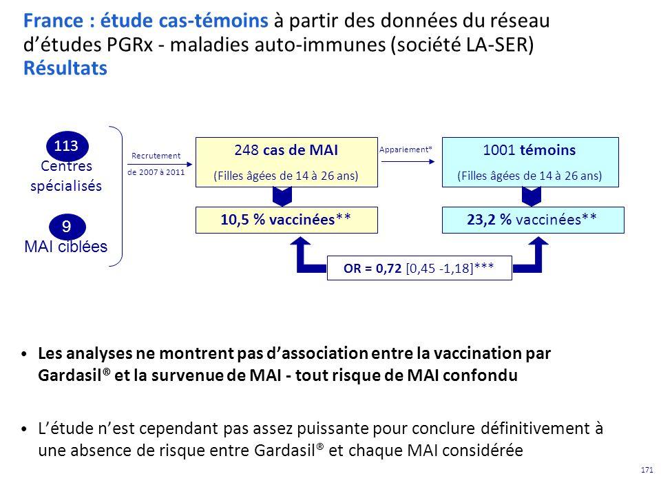 171 France : étude cas-témoins à partir des données du réseau détudes PGRx - maladies auto-immunes (société LA-SER) Résultats Les analyses ne montrent pas dassociation entre la vaccination par Gardasil® et la survenue de MAI - tout risque de MAI confondu Létude nest cependant pas assez puissante pour conclure définitivement à une absence de risque entre Gardasil® et chaque MAI considérée 248 cas de MAI (Filles âgées de 14 à 26 ans) 1001 témoins (Filles âgées de 14 à 26 ans) Recrutement de 2007 à 2011 Appariement* 10,5 % vaccinées**23,2 % vaccinées** OR = 0,72 [0,45 -1,18]*** 113 Centres spécialisés 9 MAI ciblées