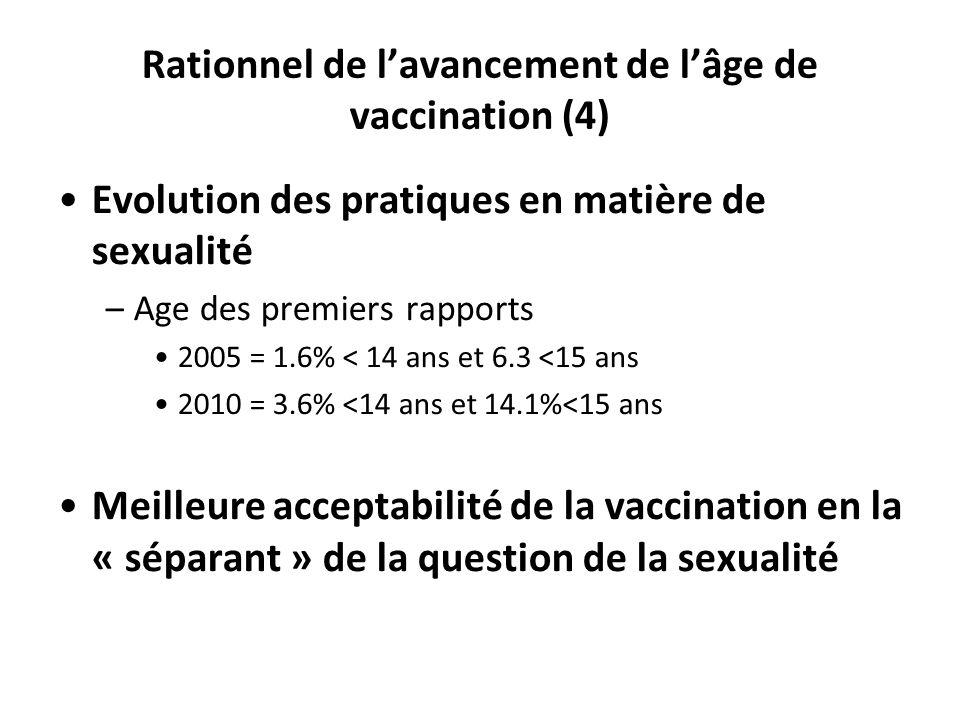 Rationnel de lavancement de lâge de vaccination (4) Evolution des pratiques en matière de sexualité –Age des premiers rapports 2005 = 1.6% < 14 ans et 6.3 <15 ans 2010 = 3.6% <14 ans et 14.1%<15 ans Meilleure acceptabilité de la vaccination en la « séparant » de la question de la sexualité