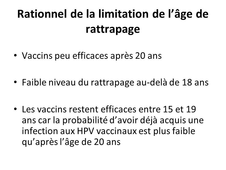 Rationnel de la limitation de lâge de rattrapage Vaccins peu efficaces après 20 ans Faible niveau du rattrapage au-delà de 18 ans Les vaccins restent efficaces entre 15 et 19 ans car la probabilité davoir déjà acquis une infection aux HPV vaccinaux est plus faible quaprès lâge de 20 ans