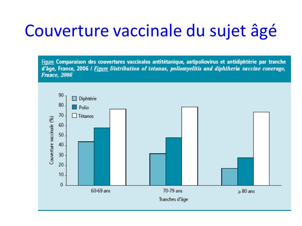 Couverture vaccinale du sujet âgé