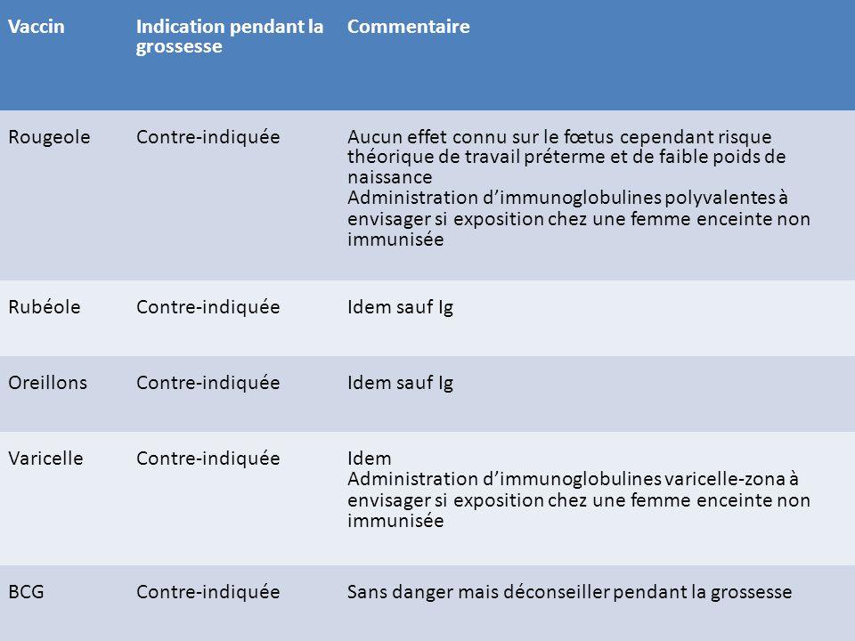 Vaccin Indication pendant la grossesse Commentaire RougeoleContre-indiquée Aucun effet connu sur le fœtus cependant risque théorique de travail préter