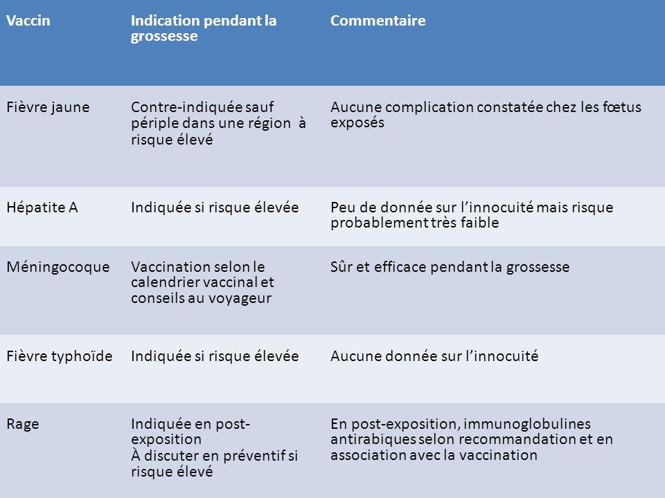 Vaccin Indication pendant la grossesse Commentaire Fièvre jaune Contre-indiquée sauf périple dans une région à risque élevé Aucune complication consta