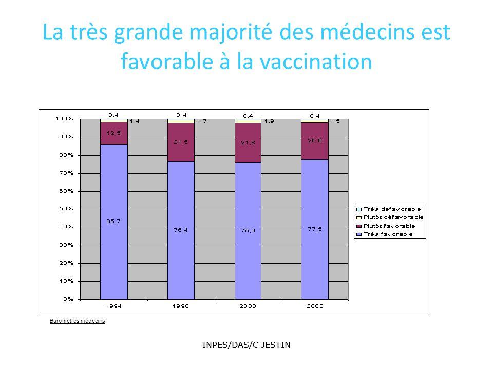 INPES/DAS/C JESTIN 212 INPES/DAS/C JESTIN 212 La très grande majorité des médecins est favorable à la vaccination Baromètres médecins